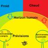 Climat, environnement, écologie industrielle et de proximité